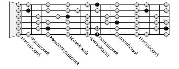 Виды гамм на гитаре дорийский